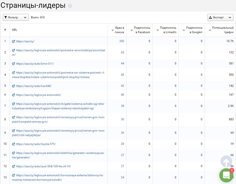 Страницы-лидеры в Serpstat