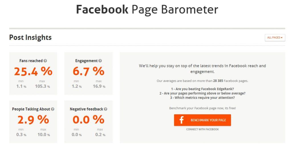 Agorapulse Barometer