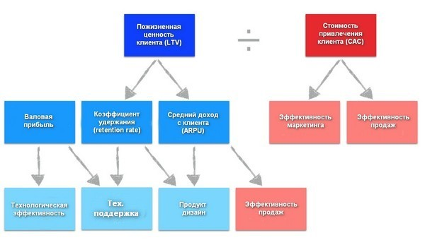 LTV-CAC
