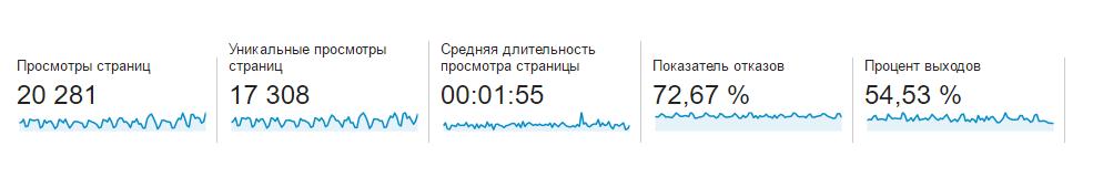 Популярность страниц и разделов сайта
