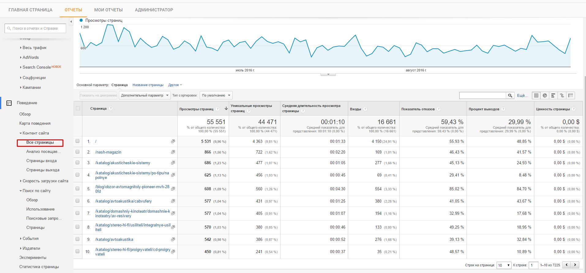 данные по страницам Google Analytics
