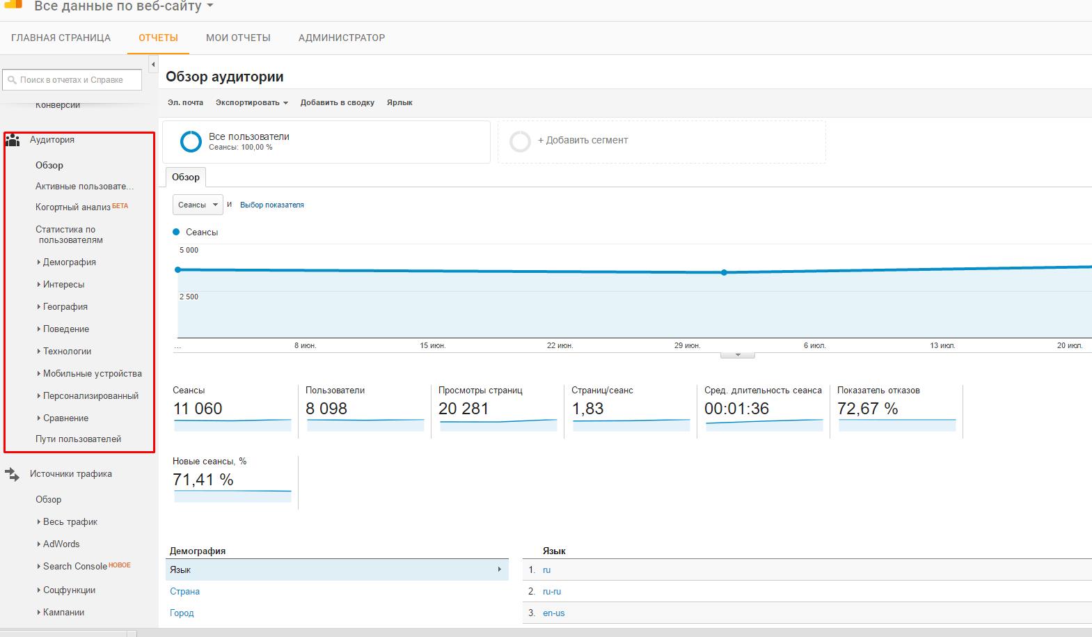 данные по сайту Google Analytics