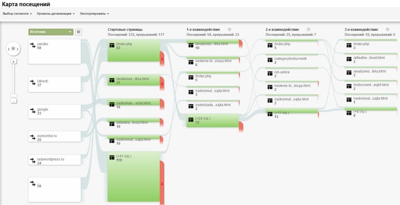 последовательности перехода к цели Google Analytics