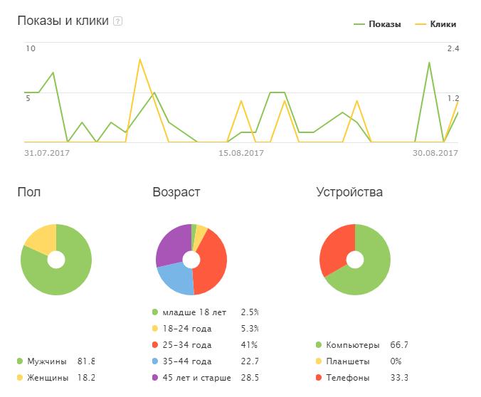 Клиентский интерфейс Yandex Справочника