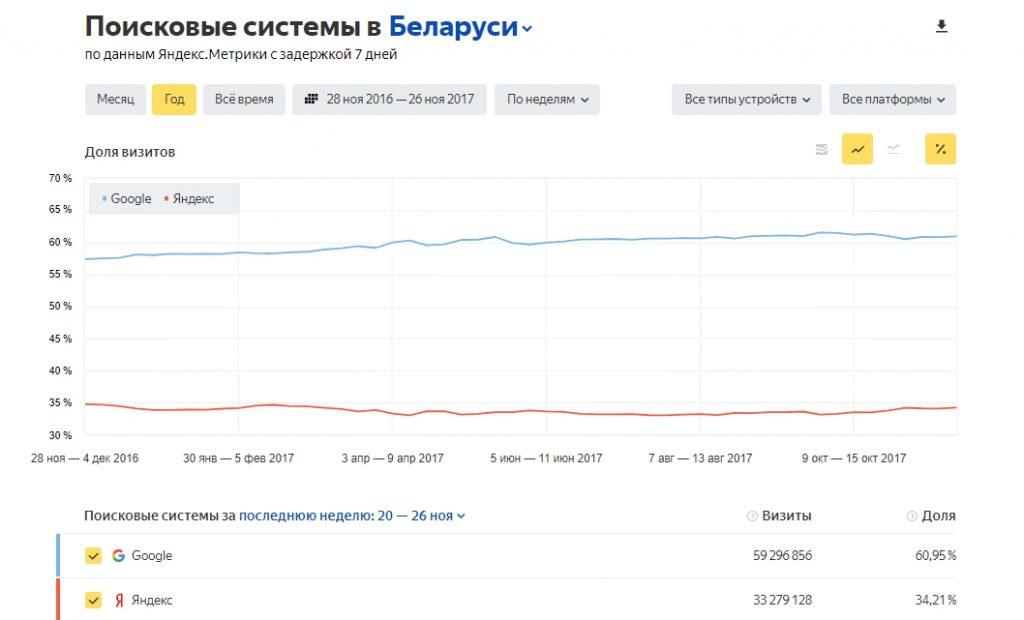 Тренды продвижения и доля трафика в Google