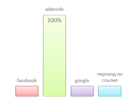 Последний клик в AdWords