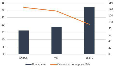 График конверсий и стоимости