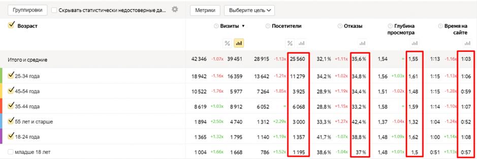Яндекс Метрика возраст посетителей