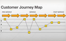 Customer Journey Map: что это такое