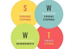 Чек-лист: проведение SWOT-анализа