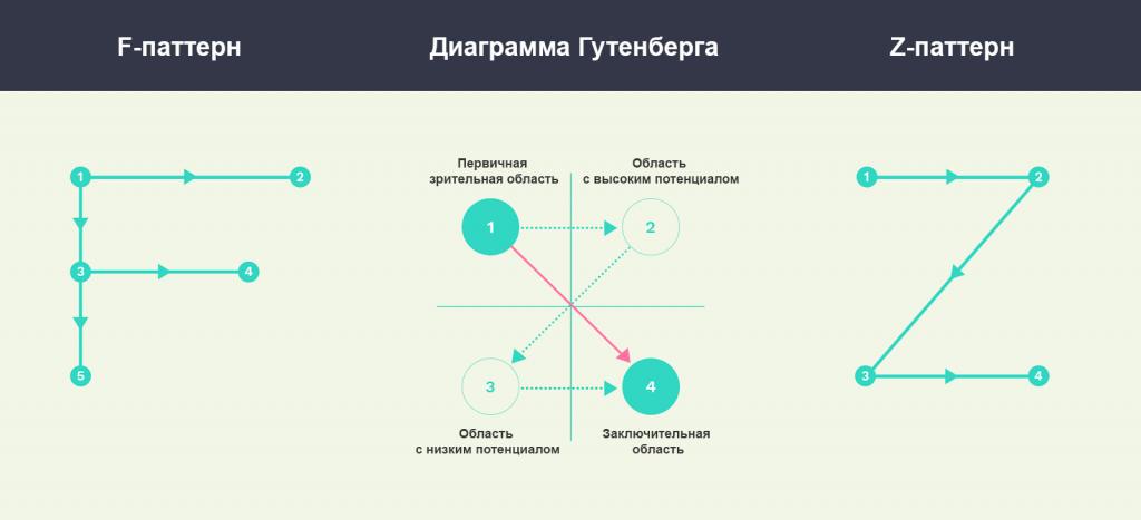 diagram-guttenberga